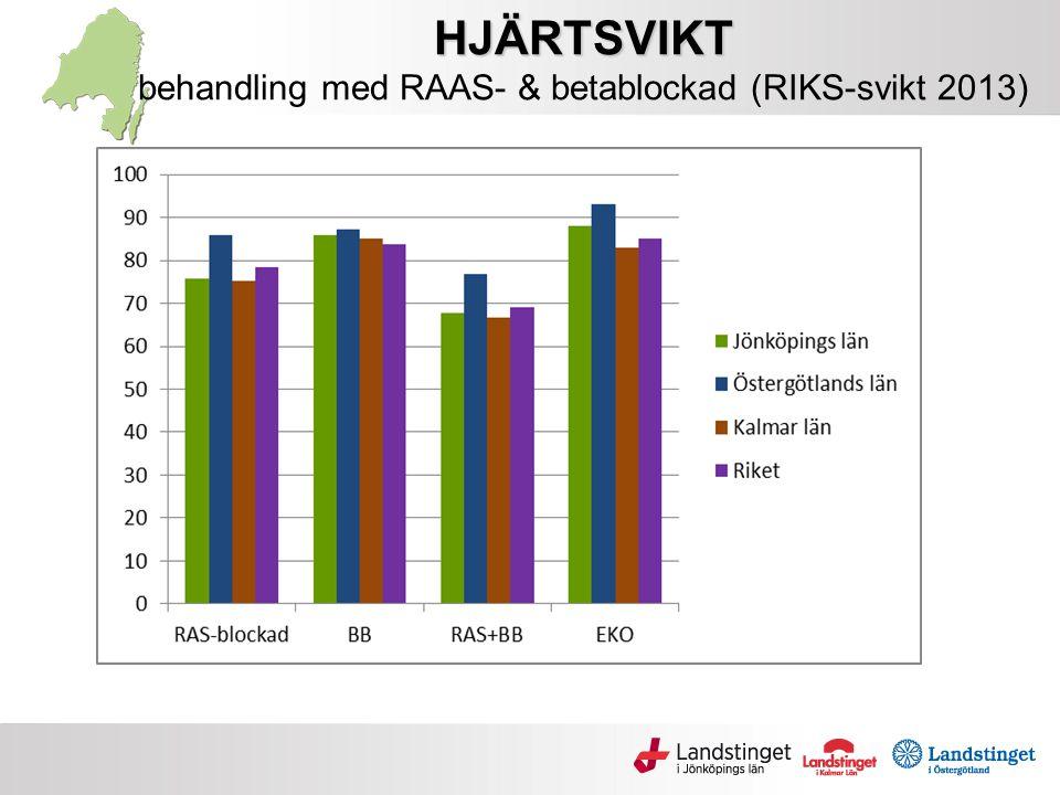 HJÄRTSVIKT HJÄRTSVIKT behandling med RAAS- & betablockad (RIKS-svikt 2013)