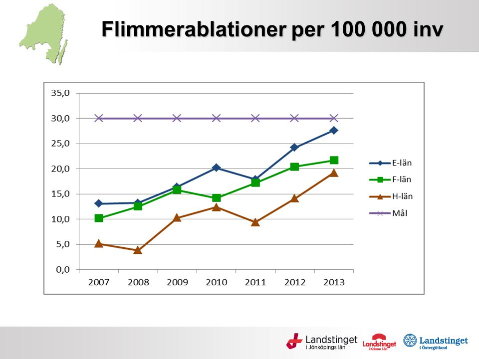 Flimmerablationer per 100 000 inv