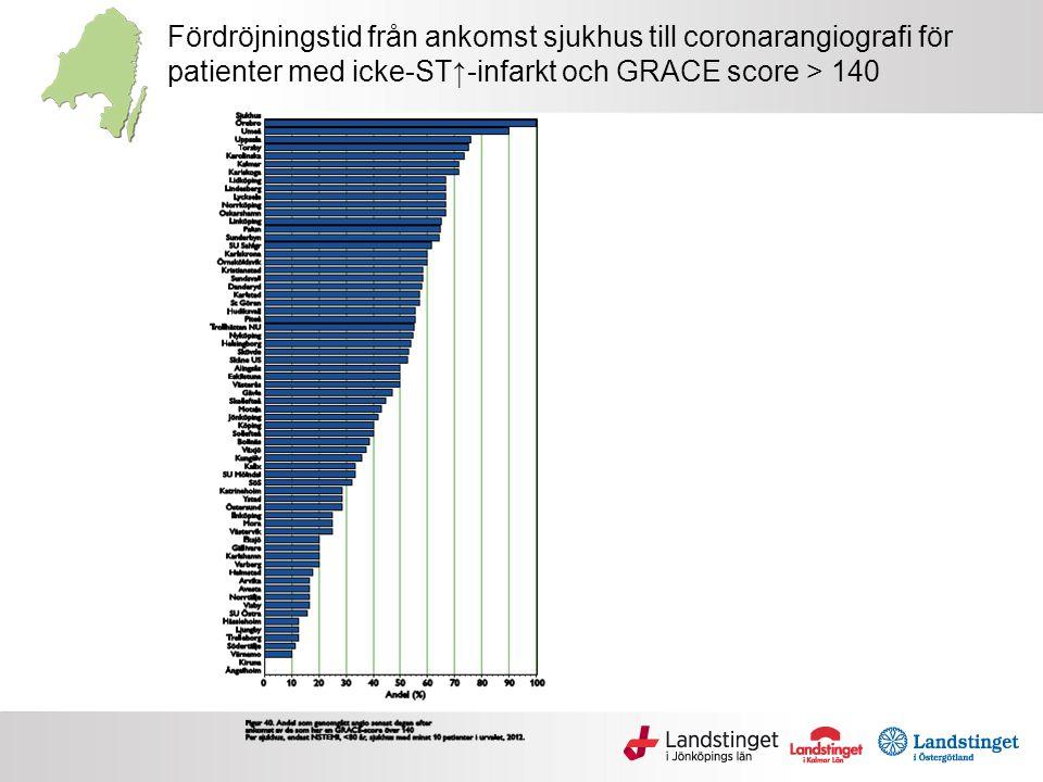 Fördröjningstid från ankomst sjukhus till coronarangiografi för patienter med icke-ST↑-infarkt och GRACE score > 140