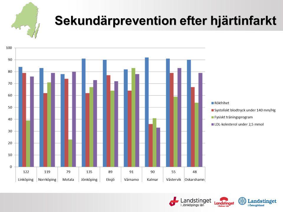 Sekundärprevention efter hjärtinfarkt (Q4)
