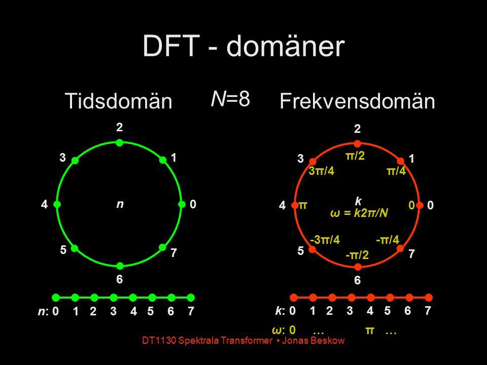 DT1130 Spektrala Transformer Jonas Beskow Tidsdomän DFT - domäner Frekvensdomän N=8 n n: 0 1 2 3 4 5 6 7 0 13 4 5 6 7 2 k: 0 1 2 3 4 5 6 7 0 13 4 5 6