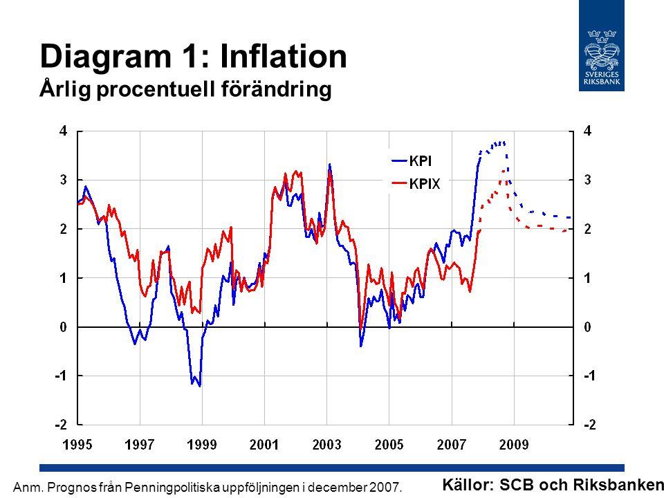 Diagram 1: Inflation Årlig procentuell förändring Källor: SCB och Riksbanken.