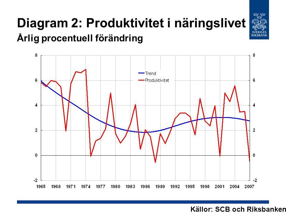 Diagram 2: Produktivitet i näringslivet Årlig procentuell förändring Källor: SCB och Riksbanken.