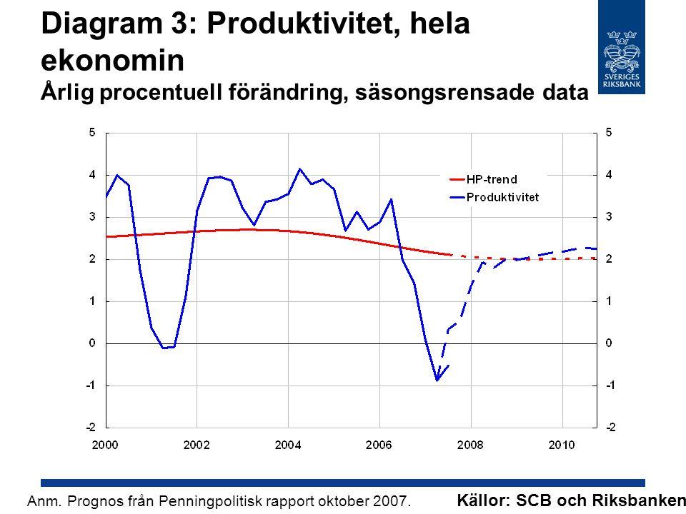 Diagram 3: Produktivitet, hela ekonomin Årlig procentuell förändring, säsongsrensade data Källor: SCB och Riksbanken.