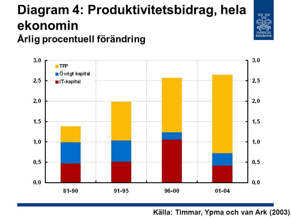 Diagram 4: Produktivitetsbidrag, hela ekonomin Årlig procentuell förändring Källa: Timmar, Ypma och van Ark (2003).