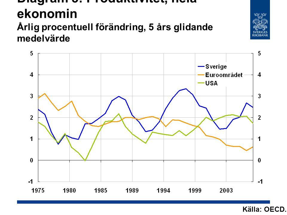 Diagram 5: Produktivitet, hela ekonomin Årlig procentuell förändring, 5 års glidande medelvärde Källa: OECD.
