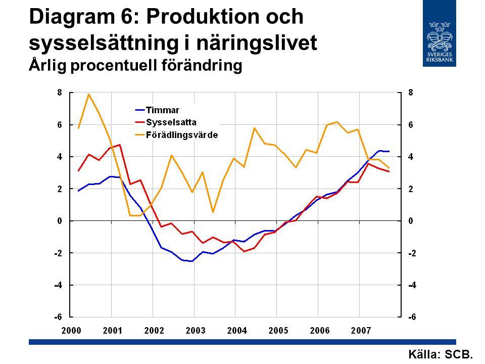 Diagram 6: Produktion och sysselsättning i näringslivet Årlig procentuell förändring Källa: SCB.