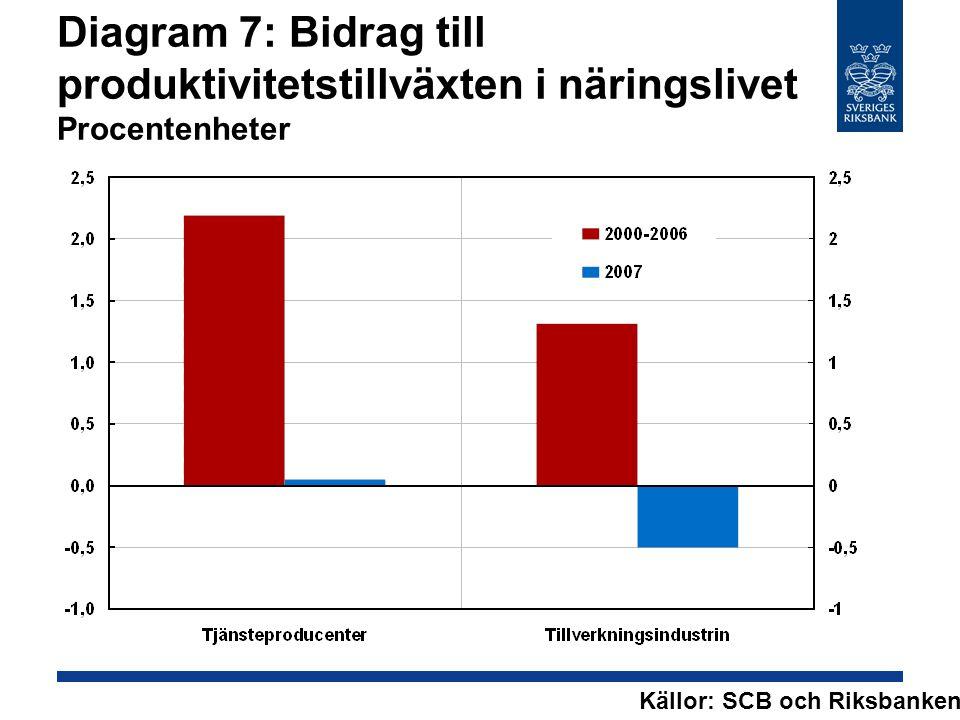 Diagram 7: Bidrag till produktivitetstillväxten i näringslivet Procentenheter Källor: SCB och Riksbanken.