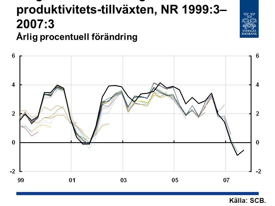 Diagram 8: Revideringar produktivitets-tillväxten, NR 1999:3– 2007:3 Årlig procentuell förändring Källa: SCB.