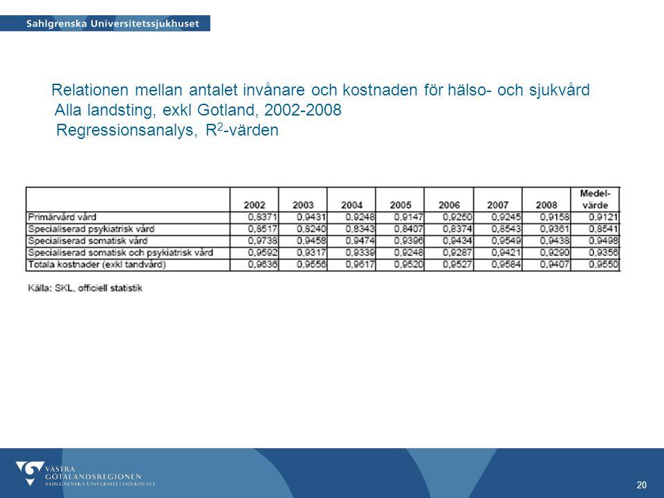20 Relationen mellan antalet invånare och kostnaden för hälso- och sjukvård Alla landsting, exkl Gotland, 2002-2008 Regressionsanalys, R 2 -värden