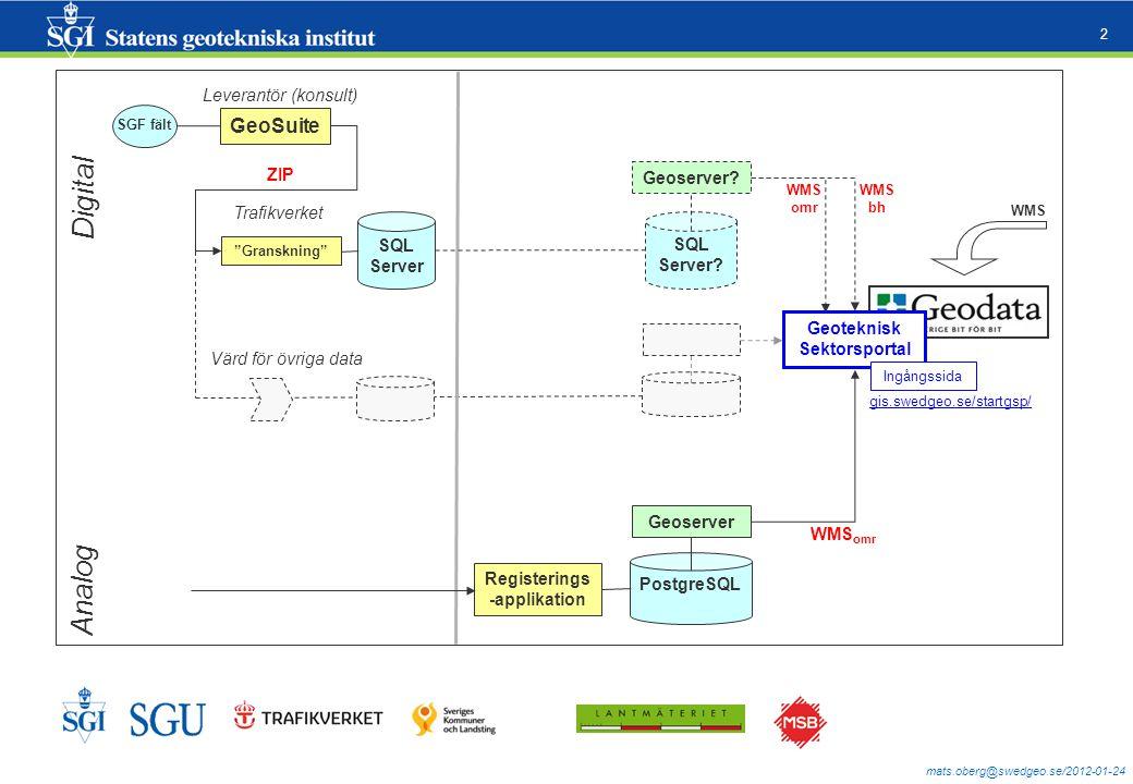 mats.oberg@swedgeo.se/2012-01-24 3 Avgränsningar Geotekniska och geologiska rådata från fält och ej innehålla bearbetade data, t.ex.