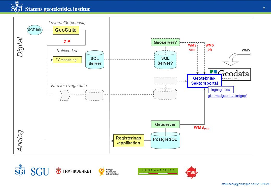 "mats.oberg@swedgeo.se/2012-01-24 2 ZIP GeoSuite ""Granskning"" SGF fält SQL Server Trafikverket SQL Server? Geoserver? PostgreSQL Registerings -applikat"