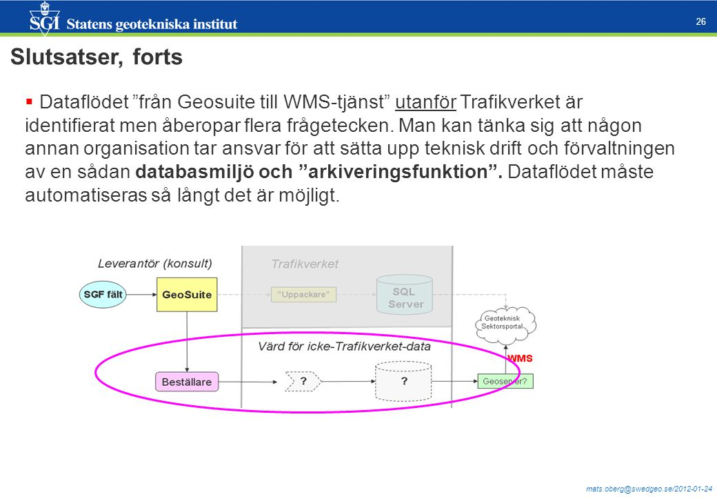 """mats.oberg@swedgeo.se/2012-01-24 26 Slutsatser, forts  Dataflödet """"från Geosuite till WMS-tjänst"""" utanför Trafikverket är identifierat men åberopar f"""