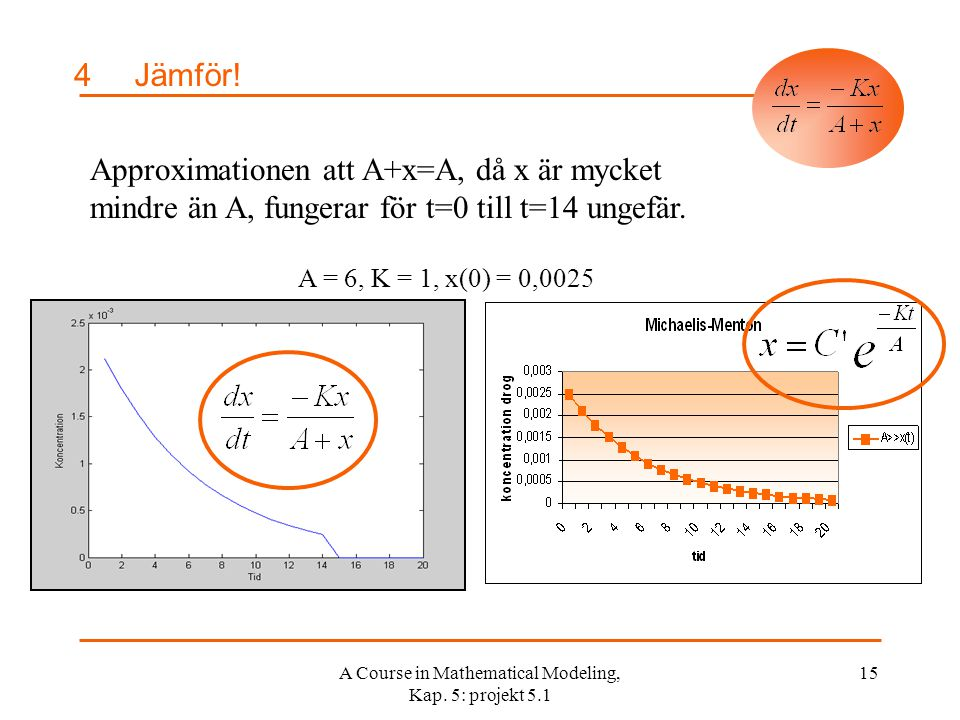 A Course in Mathematical Modeling, Kap.5: projekt 5.1 15 4Jämför.