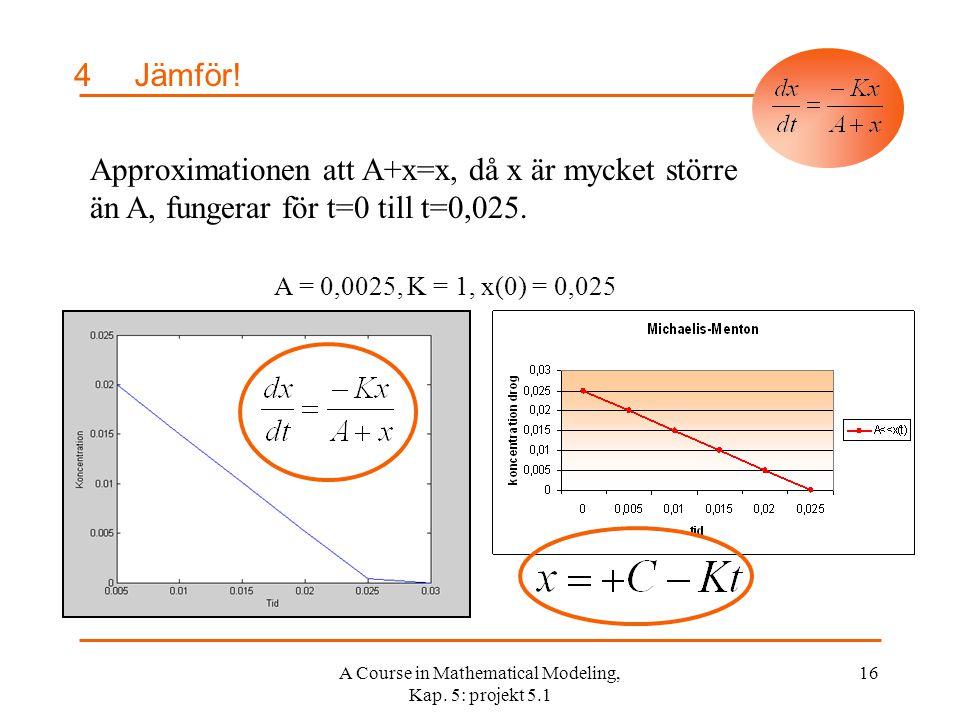 A Course in Mathematical Modeling, Kap.5: projekt 5.1 16 4Jämför.