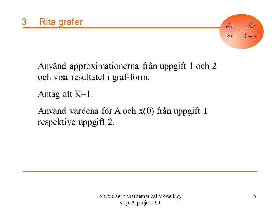 A Course in Mathematical Modeling, Kap. 5: projekt 5.1 6 3Rita grafer A = 6, K = 1, x(0) = 0,0025