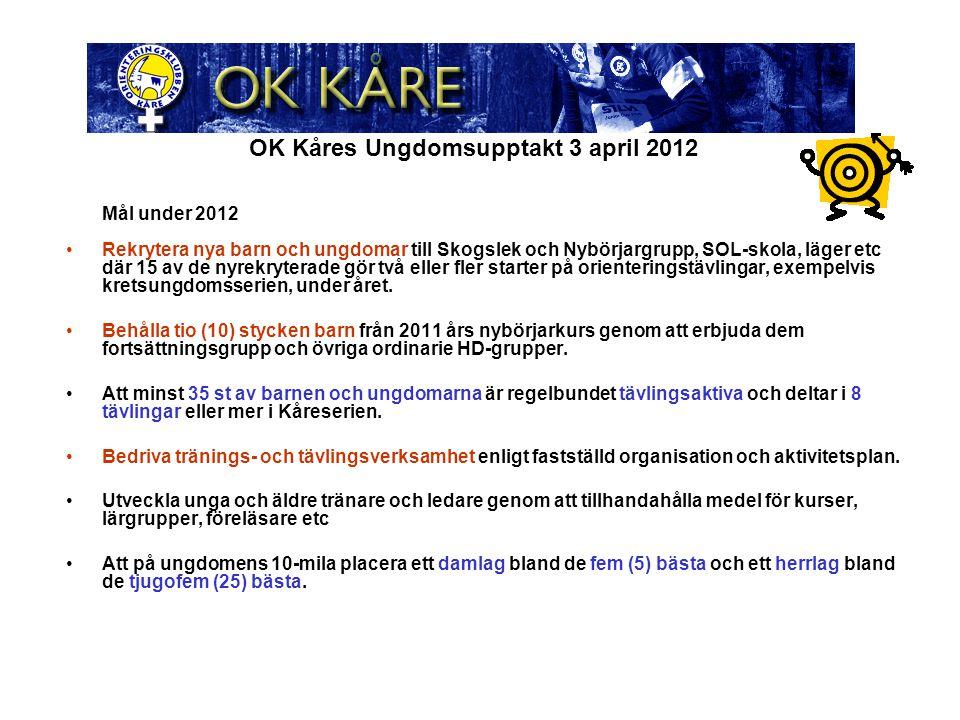 OK Kåres Ungdomsupptakt 3 april 2012 Mål under 2012 Rekrytera nya barn och ungdomar till Skogslek och Nybörjargrupp, SOL-skola, läger etc där 15 av de nyrekryterade gör två eller fler starter på orienteringstävlingar, exempelvis kretsungdomsserien, under året.
