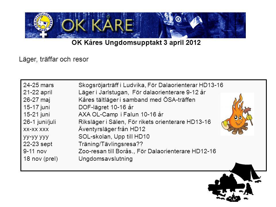 OK Kåres Ungdomsupptakt 3 april 2012 24-25 marsSkogsröjarträff i Ludvika, För Dalaorienterar HD13-16 21-22 aprilLäger i Jarlstugan, För dalaorienterare 9-12 år 26-27 majKåres tältläger i samband med ÖSA-träffen 15-17 juniDOF-lägret 10-16 år 15-21 juniAXA OL-Camp i Falun 10-16 år 26-1 juni/juliRiksläger i Sälen, För rikets orienterare HD13-16 xx-xx xxxÄventyrsläger från HD12 yy-yy yyySOL-skolan, Upp till HD10 22-23 septTräning/Tävlingsresa?.