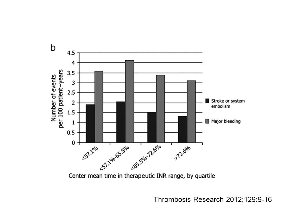 Thrombosis Research 2012;129:9-16