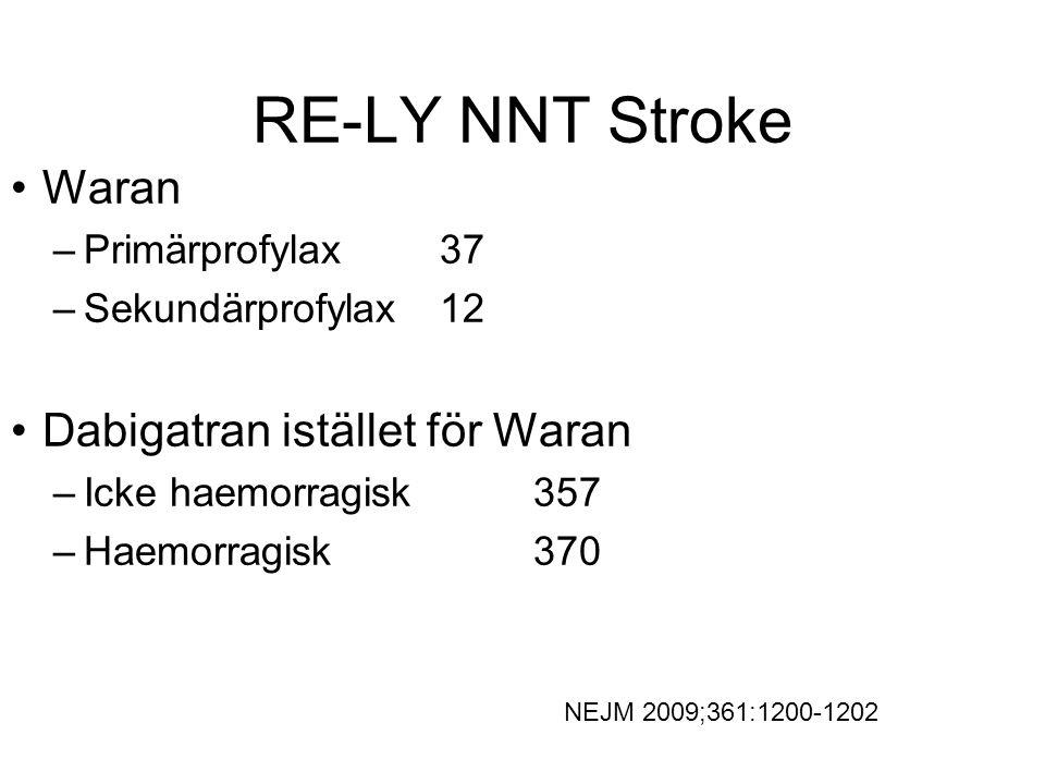 RE-LY NNT Stroke Waran –Primärprofylax 37 –Sekundärprofylax 12 Dabigatran istället för Waran –Icke haemorragisk 357 –Haemorragisk 370 NEJM 2009;361:12