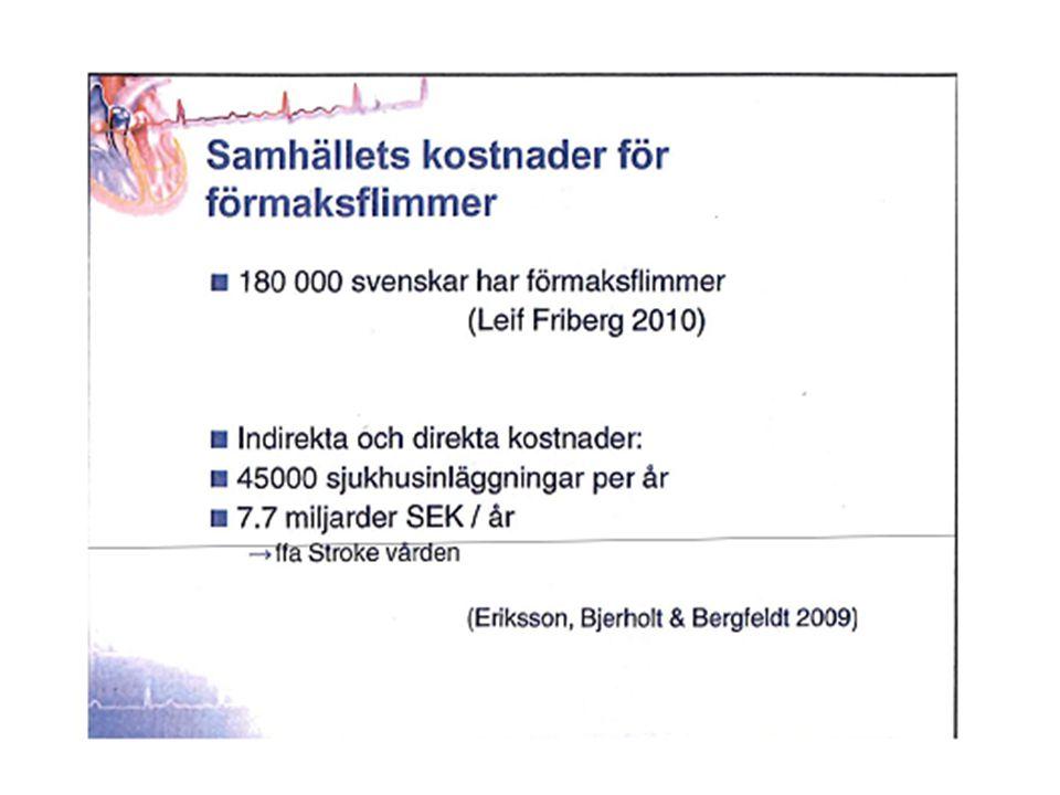Förmaksflimmer och stroke Riskökning för ischemisk stroke ökad 5 ggr 1 Orsakar 15-20% av alla stroke 2,3 Ofta svåra stroke Tyst hjärninfarkt 4,5 –Nedsatt kognitiv funktion –Demens Kryptogen stroke: förmaksflimmer hos 23% 6 Paroxysmalt=Persisterande=Permanent 4 1.Circulation 2009;119:e21-181 2.Circulation 2011;123:e18-209 3.EHJ 2010;31:2369-2429 4.NEJM 2012;366:120-9 5.Neurology 2008 nov 18;71(21)1696