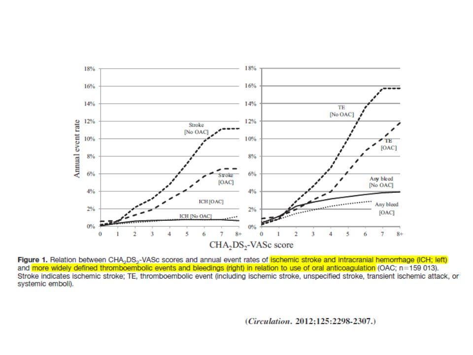 Fördelar med warfarin jfr med nya antikoagulantia Väldokumenterade goda långtidseffekter vilket saknas med nya antikoagulantia Ger färre magbiverkningar med dyspepsi jfr med dabigatran Generiskt läkemedel med lägre direktkostnad Det finns specifik antidot vilket saknas för nya antikoagulantia (vetenskapliga/experimentella studier har visat effekt med rekombinant faktor VII och protrombinkomplexkoncentrat)