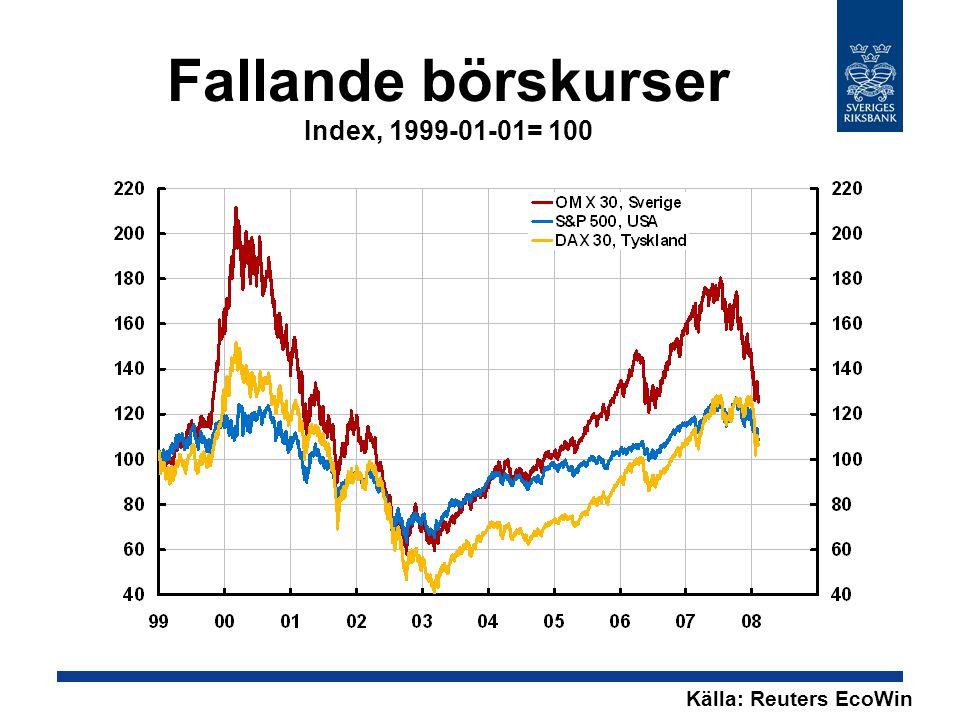 Fallande börskurser Index, 1999-01-01= 100 Källa: Reuters EcoWin