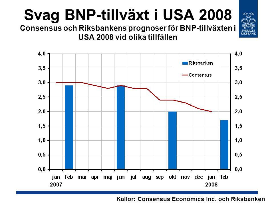Svag BNP-tillväxt i USA 2008 Consensus och Riksbankens prognoser för BNP-tillväxten i USA 2008 vid olika tillfällen Källor: Consensus Economics Inc.