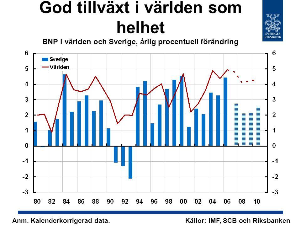 God tillväxt i världen som helhet BNP i världen och Sverige, årlig procentuell förändring Källor: IMF, SCB och RiksbankenAnm.