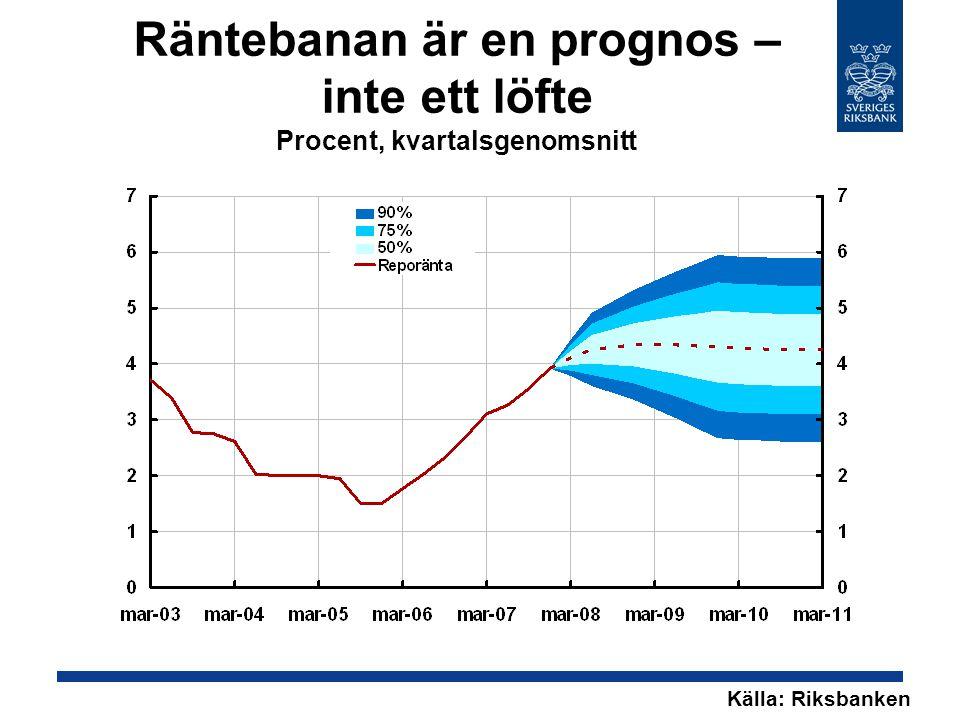 Räntebanan är en prognos – inte ett löfte Procent, kvartalsgenomsnitt Källa: Riksbanken