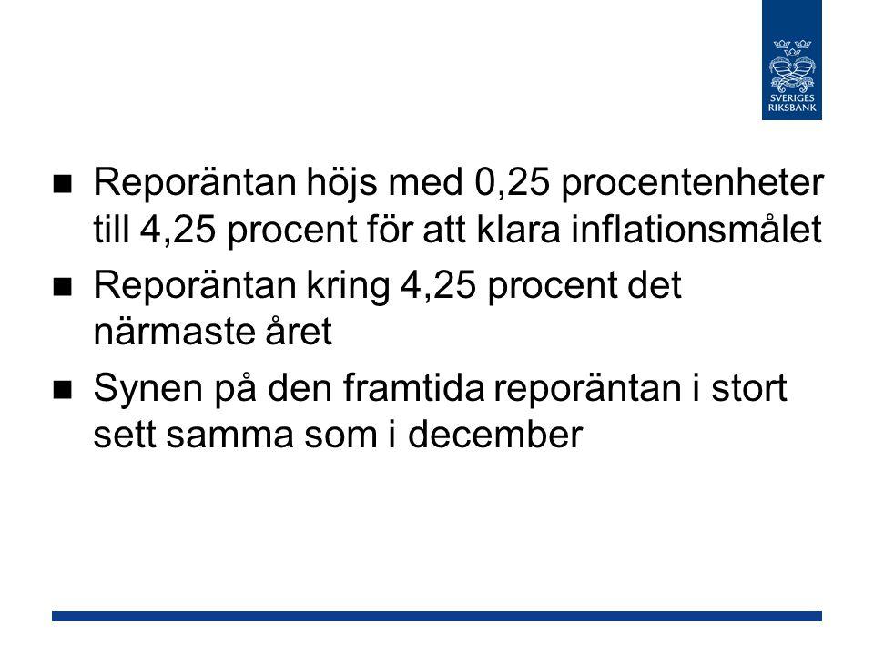 Reporäntan höjs med 0,25 procentenheter till 4,25 procent för att klara inflationsmålet Reporäntan kring 4,25 procent det närmaste året Synen på den framtida reporäntan i stort sett samma som i december