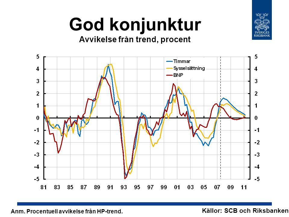 Inflationen över målet Årlig procentuell förändring Källor: SCB och Riksbanken