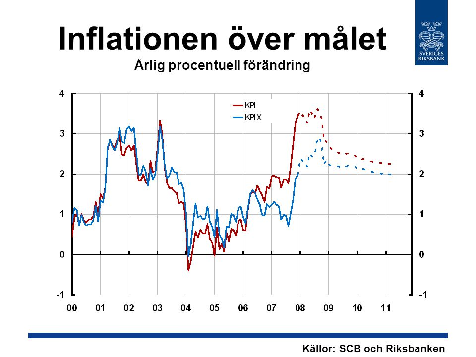 Enhetsarbetskostnader i hela ekonomin Årlig procentuell förändring Källor: SCB och Riksbanken