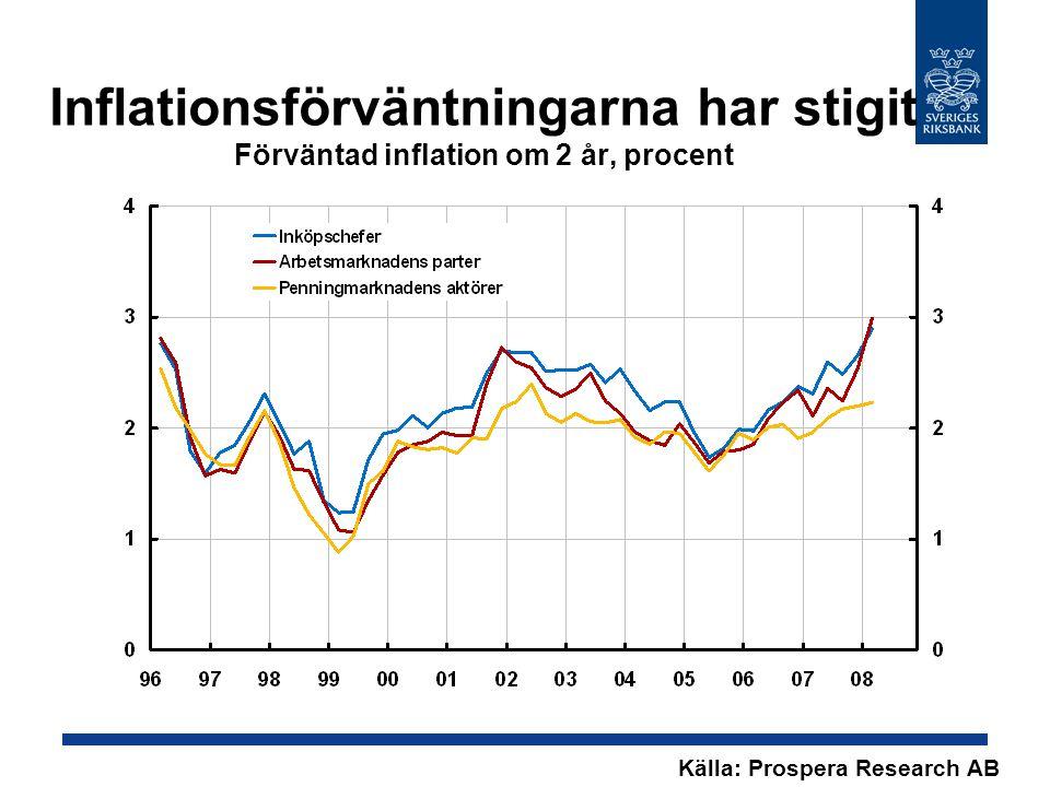Inflationsförväntningarna har stigit Förväntad inflation om 2 år, procent Källa: Prospera Research AB