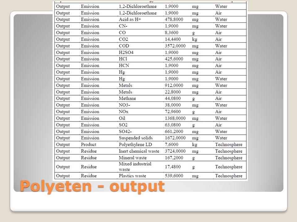 Polyeten - output