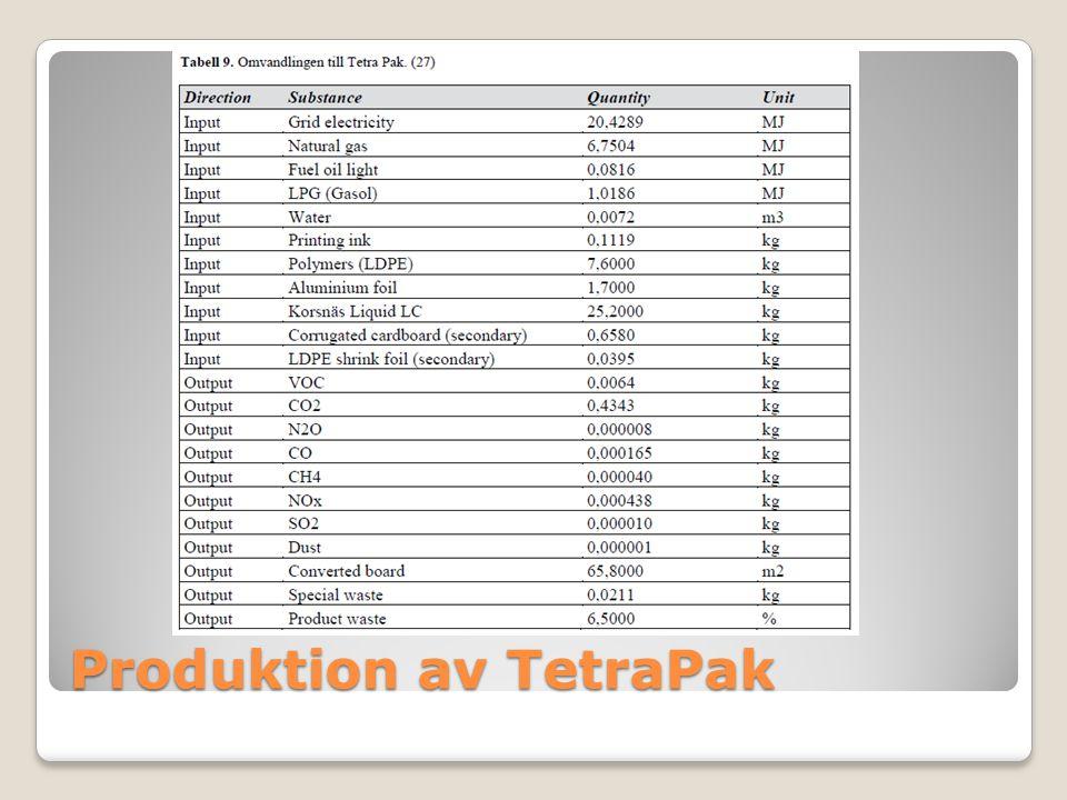 Produktion av TetraPak