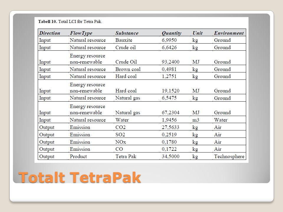 Totalt TetraPak