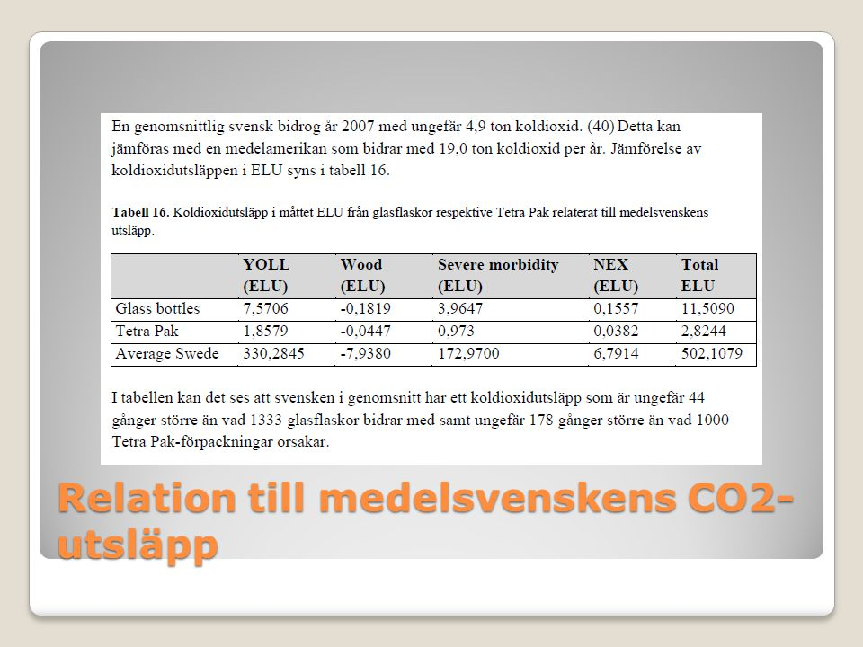 Relation till medelsvenskens CO2- utsläpp