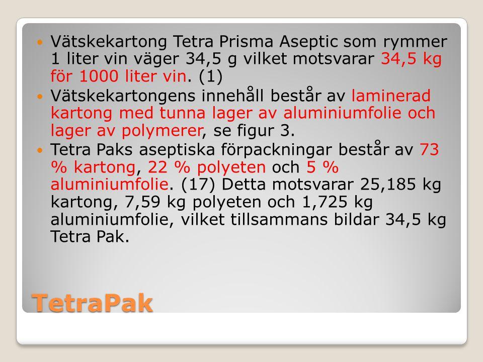 TetraPak Vätskekartong Tetra Prisma Aseptic som rymmer 1 liter vin väger 34,5 g vilket motsvarar 34,5 kg för 1000 liter vin. (1) Vätskekartongens inne