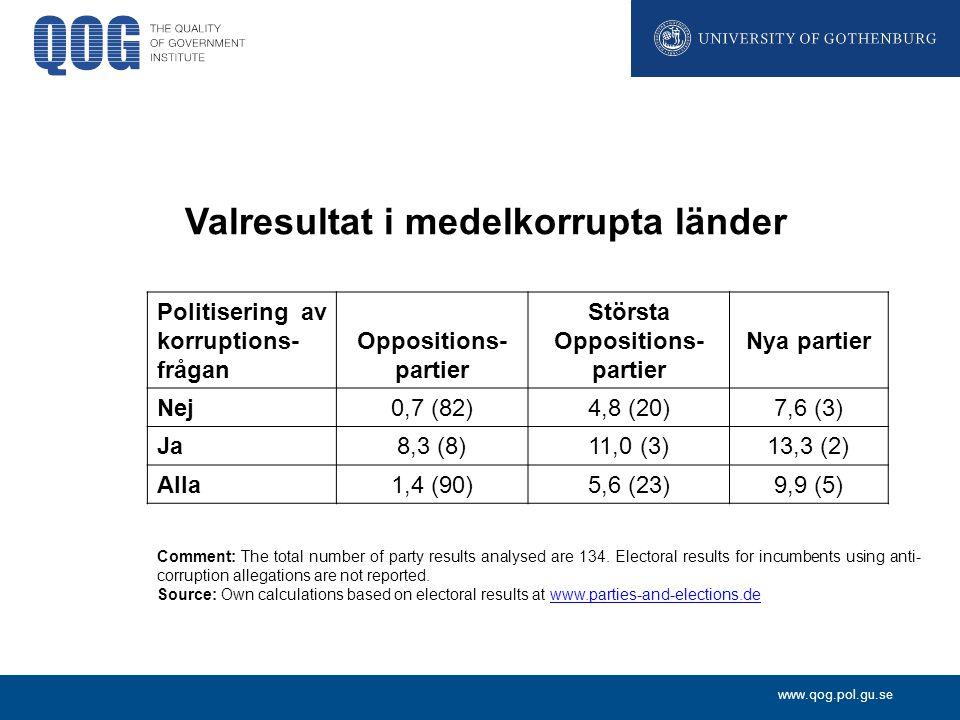 www.qog.pol.gu.se Valresultat i medelkorrupta länder Politisering av korruptions- frågan Oppositions- partier Största Oppositions- partier Nya partier Nej0,7 (82)4,8 (20)7,6 (3) Ja8,3 (8)11,0 (3)13,3 (2) Alla1,4 (90)5,6 (23)9,9 (5) Comment: The total number of party results analysed are 134.