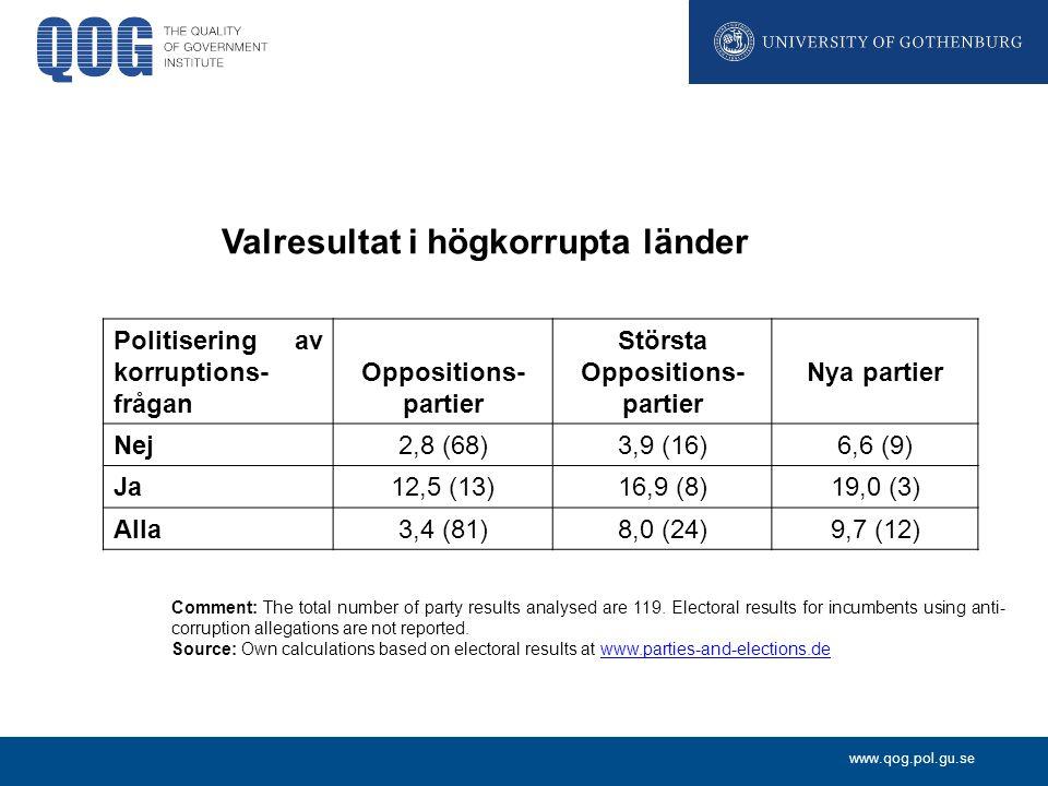 www.qog.pol.gu.se Valresultat i högkorrupta länder Politisering av korruptions- frågan Oppositions- partier Största Oppositions- partier Nya partier Nej2,8 (68)3,9 (16)6,6 (9) Ja12,5 (13)16,9 (8)19,0 (3) Alla3,4 (81)8,0 (24)9,7 (12) Comment: The total number of party results analysed are 119.