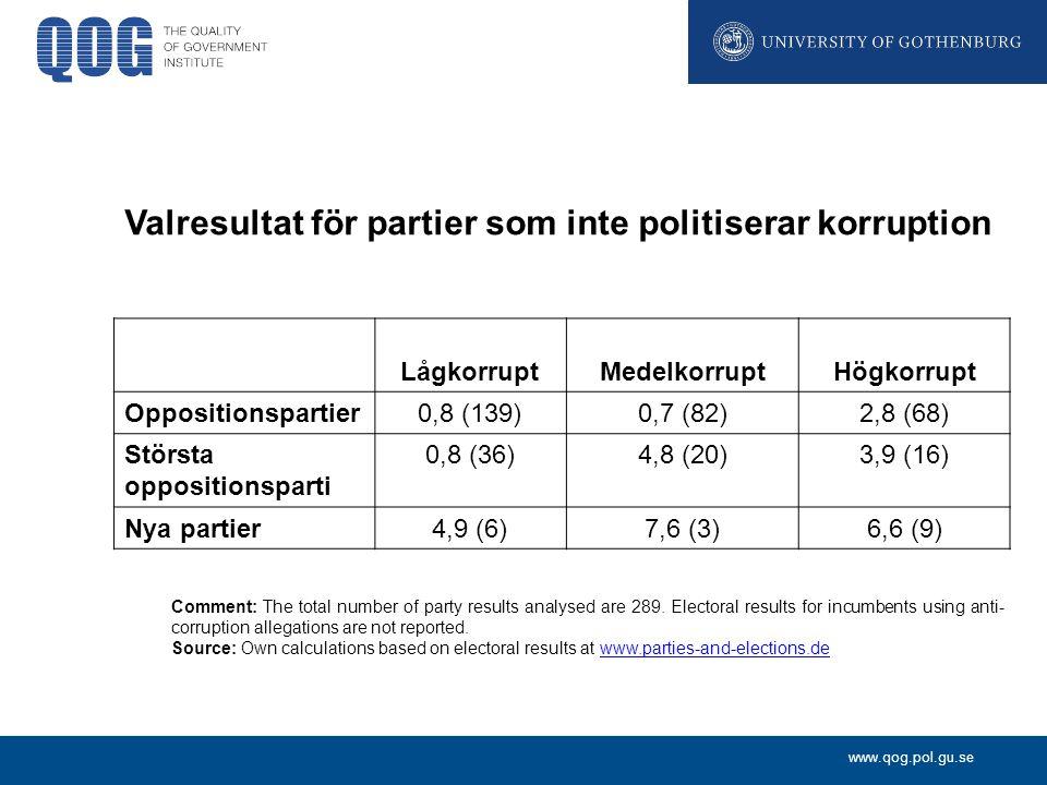 www.qog.pol.gu.se Valresultat för partier som inte politiserar korruption LågkorruptMedelkorruptHögkorrupt Oppositionspartier 0,8 (139)0,7 (82)2,8 (68) Största oppositionsparti 0,8 (36)4,8 (20)3,9 (16) Nya partier 4,9 (6)7,6 (3)6,6 (9) Comment: The total number of party results analysed are 289.