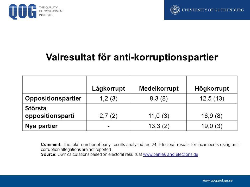 www.qog.pol.gu.se Valresultat för anti-korruptionspartier LågkorruptMedelkorruptHögkorrupt Oppositionspartier1,2 (3)8,3 (8)12,5 (13) Största oppositionsparti2,7 (2)11,0 (3)16,9 (8) Nya partier-13,3 (2)19,0 (3) Comment: The total number of party results analysed are 24.