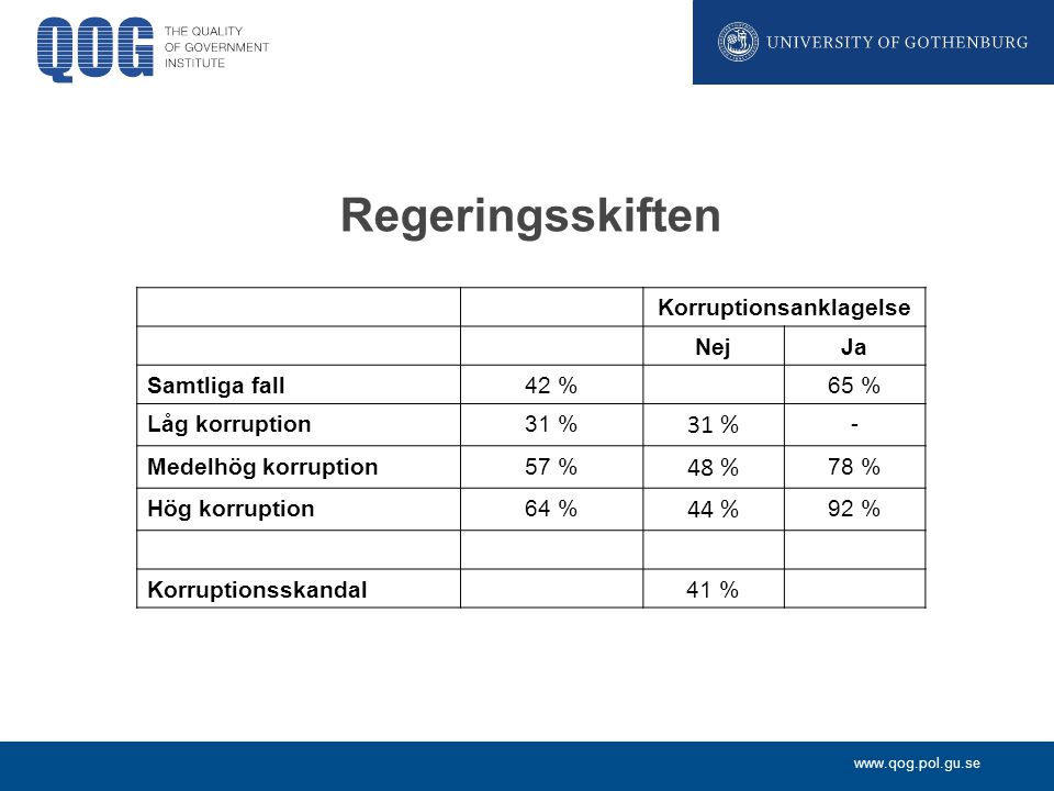 www.qog.pol.gu.se Korruptionsanklagelse NejJa Samtliga fall42 %65 % Låg korruption31 % - Medelhög korruption57 % 48 % 78 % Hög korruption64 % 44 % 92