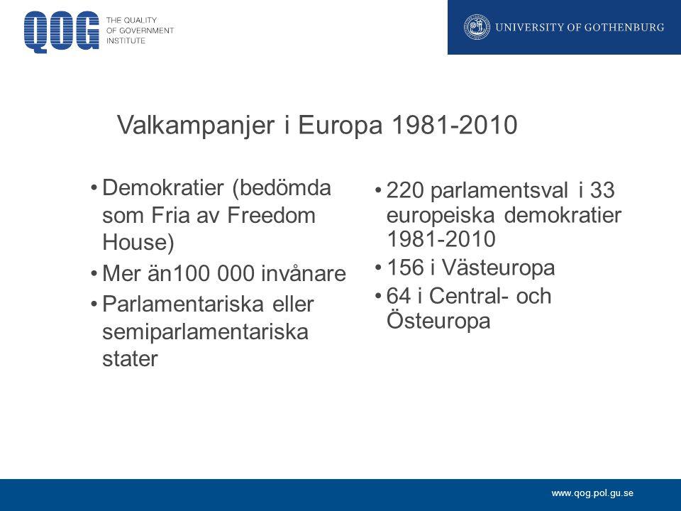 www.qog.pol.gu.se Valkampanjer i Europa 1981-2010 Demokratier (bedömda som Fria av Freedom House) Mer än100 000 invånare Parlamentariska eller semiparlamentariska stater 220 parlamentsval i 33 europeiska demokratier 1981-2010 156 i Västeuropa 64 i Central- och Östeuropa
