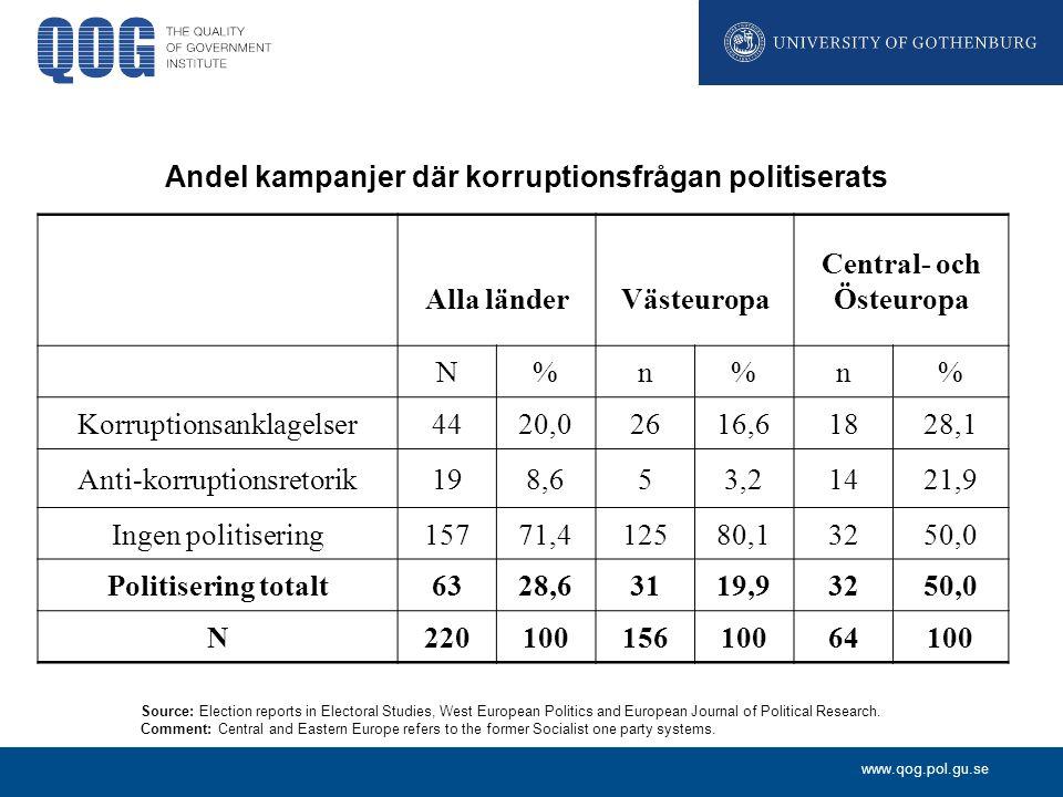 www.qog.pol.gu.se Andel kampanjer där korruptionsfrågan politiserats Alla länderVästeuropa Central- och Östeuropa N%n%n% Korruptionsanklagelser4420,02616,61828,1 Anti-korruptionsretorik198,653,21421,9 Ingen politisering15771,412580,13250,0 Politisering totalt6328,63119,93250,0 N22010015610064100 Source: Election reports in Electoral Studies, West European Politics and European Journal of Political Research.