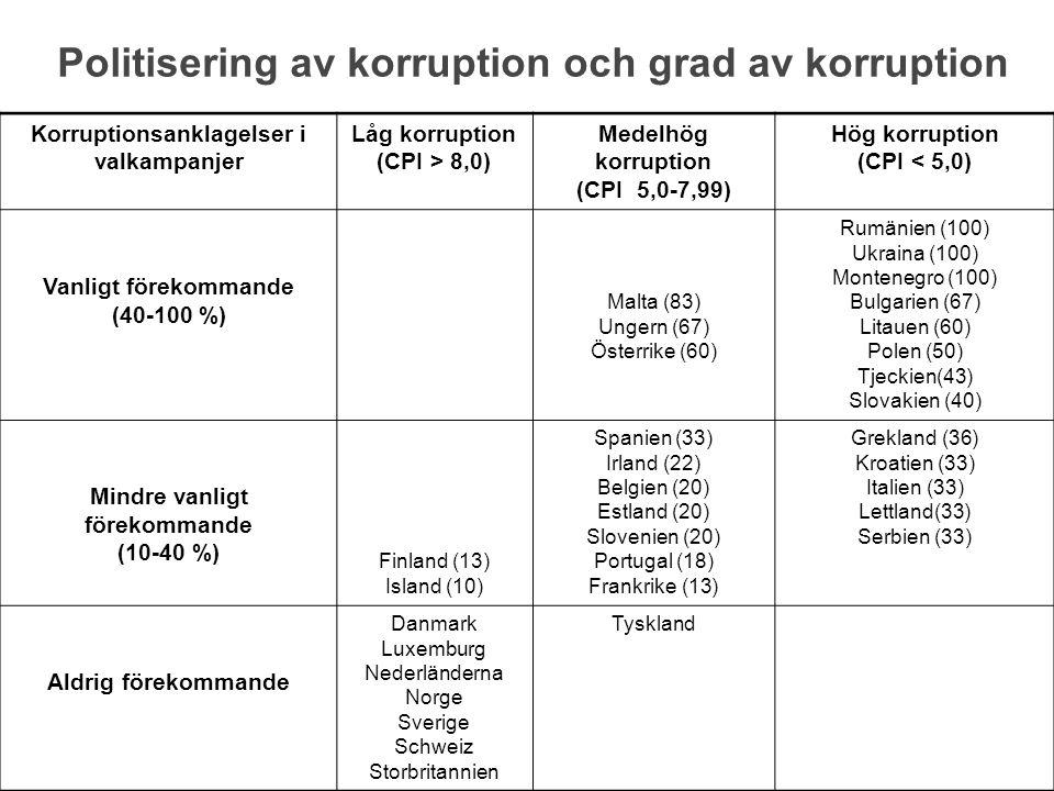 Politisering av korruption och grad av korruption Korruptionsanklagelser i valkampanjer Låg korruption (CPI > 8,0) Medelhög korruption (CPI 5,0-7,99) Hög korruption (CPI < 5,0) Vanligt förekommande (40-100 %) Malta (83) Ungern (67) Österrike (60) Rumänien (100) Ukraina (100) Montenegro (100) Bulgarien (67) Litauen (60) Polen (50) Tjeckien(43) Slovakien (40) Mindre vanligt förekommande (10-40 %) Finland (13) Island (10) Spanien (33) Irland (22) Belgien (20) Estland (20) Slovenien (20) Portugal (18) Frankrike (13) Grekland (36) Kroatien (33) Italien (33) Lettland(33) Serbien (33) Aldrig förekommande Danmark Luxemburg Nederländerna Norge Sverige Schweiz Storbritannien Tyskland