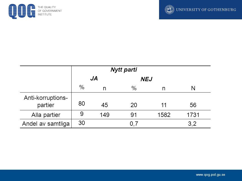 www.qog.pol.gu.se Nytt parti JA NEJ % n%nN Anti-korruptions- partier 80 45 20 11 56 Alla partier 9 1499115821731 Andel av samtliga 30 0,7 3,2