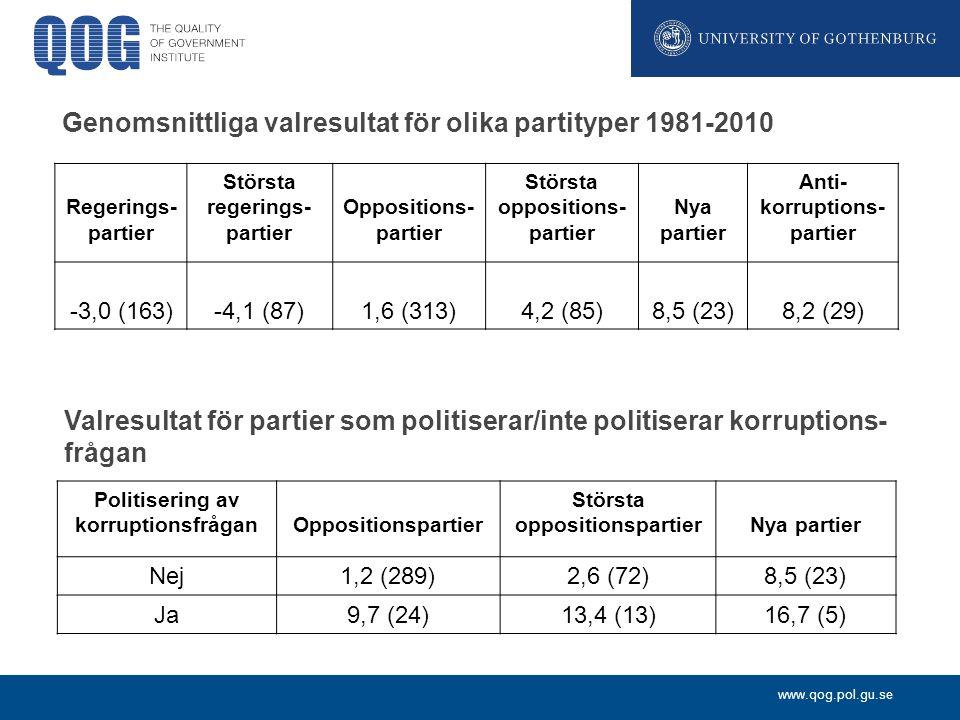 www.qog.pol.gu.se Genomsnittliga valresultat för olika partityper 1981-2010 Regerings- partier Största regerings- partier Oppositions- partier Största oppositions- partier Nya partier Anti- korruptions- partier -3,0 (163)-4,1 (87)1,6 (313)4,2 (85)8,5 (23)8,2 (29) Valresultat för partier som politiserar/inte politiserar korruptions- frågan Politisering av korruptionsfråganOppositionspartier Största oppositionspartierNya partier Nej1,2 (289)2,6 (72)8,5 (23) Ja9,7 (24)13,4 (13)16,7 (5)
