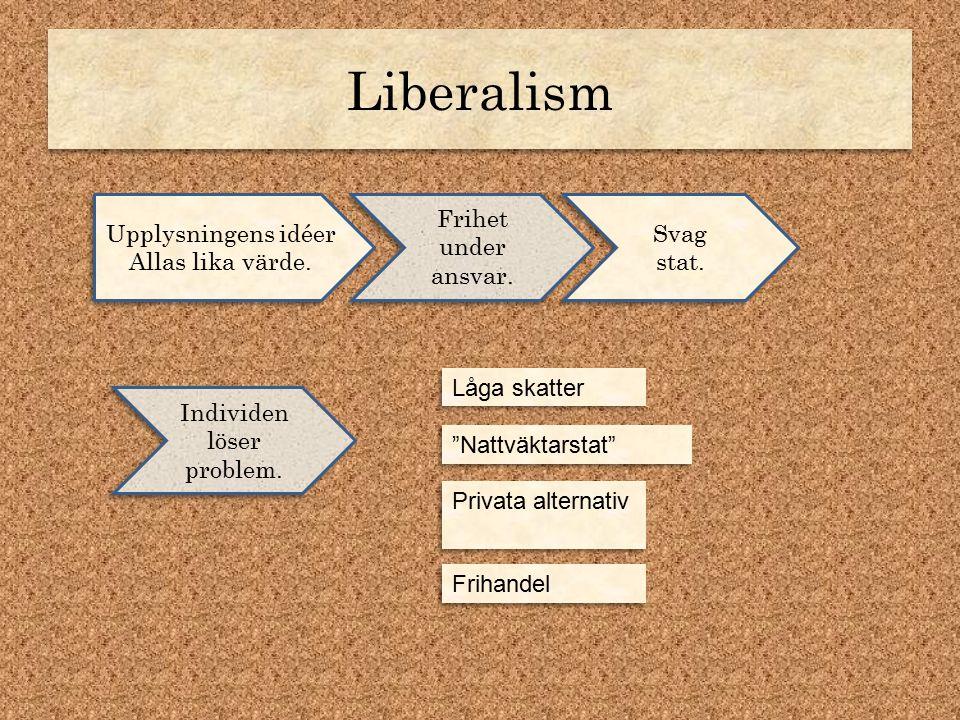 Liberalism Upplysningens idéer Allas lika värde. Upplysningens idéer Allas lika värde. Frihet under ansvar. Svag stat. Individen löser problem. Låga s